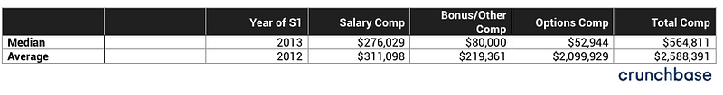 Average - 100+ startup company CEO Salaries-bADboyZ