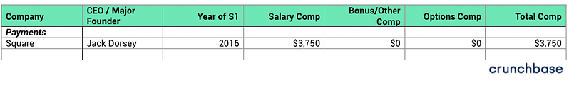 100+ startup company CEO Salaries-Payments-bADboyZ