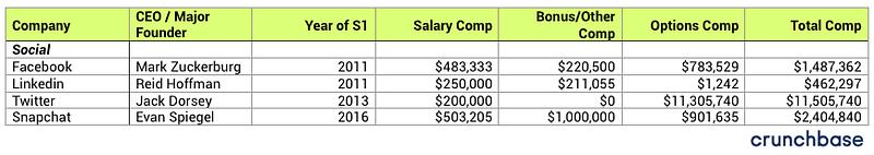 100+ startup company CEO Salaries-Social-bADboyZ