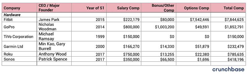 100+ startup company CEO Salaries-Hardware-bADboyZ