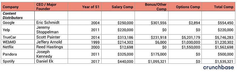 100+ startup company CEO Salaries-Content Distributors-bADboyZ