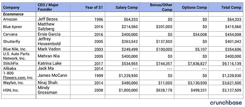 100+ startup company CEO Salaries-ECommerce-bADboyZ