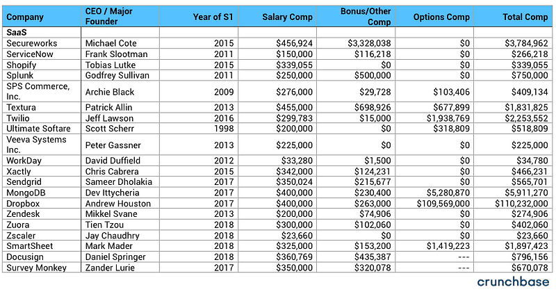 100+ startup company CEO Salaries-Saas1-bADboyZ