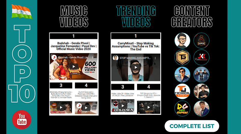 Top 10 YouTube India 2020 - bADboyZ